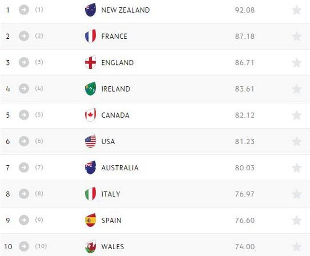 Classement championnat rugby - Classement rugby coupe monde 2015 ...