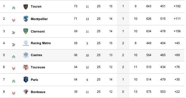 TOP 14 / Phases finales : Qui terminera aux deux premières places ? Qui sera barragiste ?