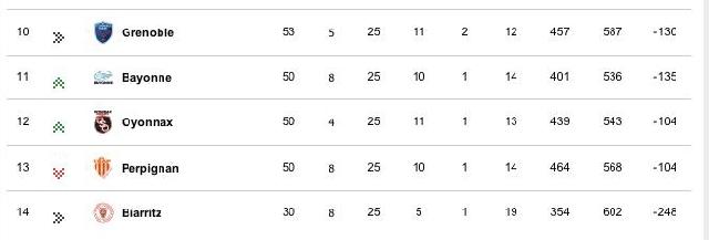 TOP 14 / Relégation : Le point avant la dernière journée. L'USAP a t-elle déjà un pied en ProD2 ?