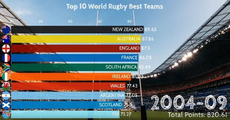 Depuis combien de temps la France n'a pas été dans le Top 3 mondial ? [VIDÉO]