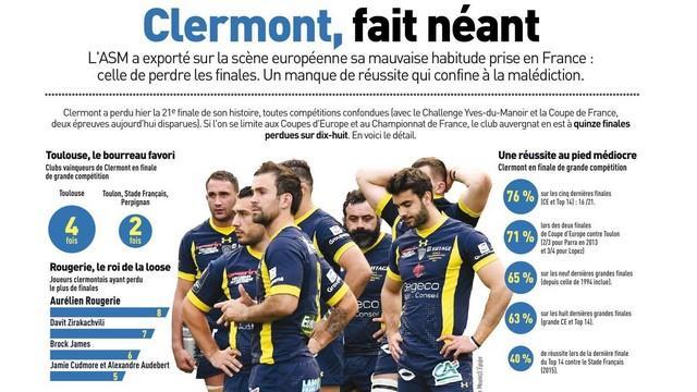 Champions Cup - ASM. Eric de Cromières dézingue L'Equipe après son article sur les finales perdues