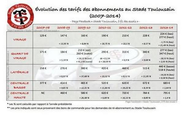 Stade Toulousain : les supporters mécontents de la politique d'abonnement