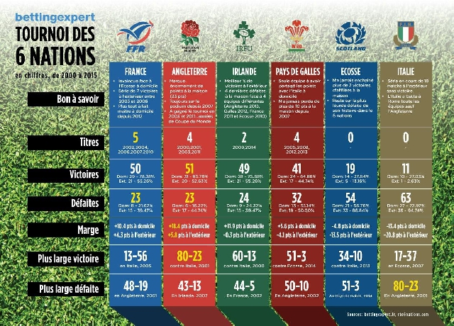 Rencontre 6 nations 2016