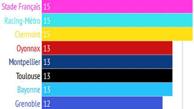 Top 14. Quelle équipe a aligné le plus de joueurs sélectionnables avec le XV de France lors de la 1ère journée ?