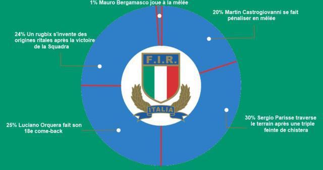 INFOGRAPHIE : les pays de la Coupe du monde 2015 déchiffrés de manière décalée