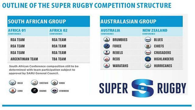 Super Rugby : la révolution du Super 15 semble en marche
