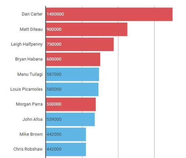 Top 14 / Premiership : Louis Picamoles parmi les mieux payés, quel championnat paie les plus gros salaires ?