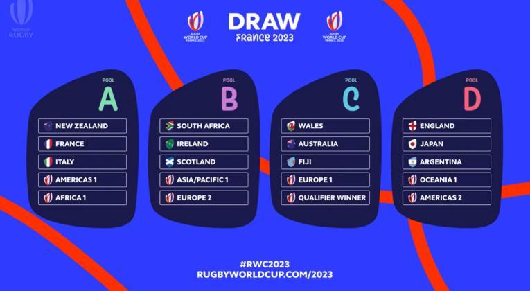 Calendrier Coupe Du Monde 2022 Rugby Les poules de la coupe du Monde de Rugby 2023 sont | Le