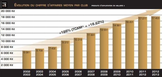 Top 14 - L'économie du rugby français se stabilise après des années de forte croissance