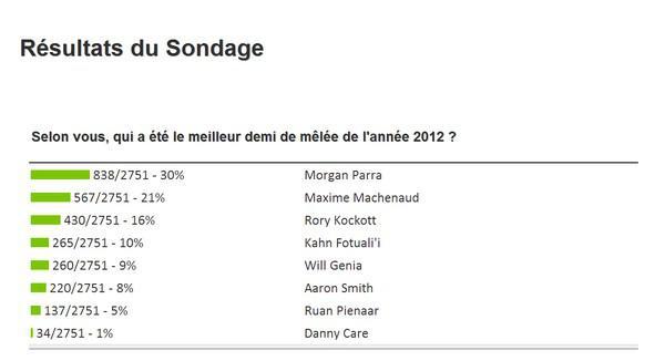 Morgan Parra Jaunard jusqu'en 2016 !