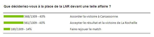 Carcassonne finalement donné vainqueur par la LNR
