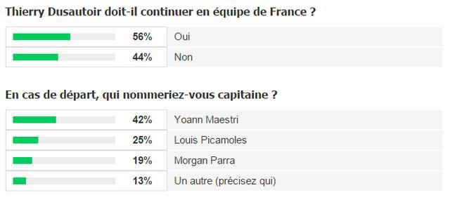 XV de France. Thierry Dusautoir annonce la fin de sa carrière internationale