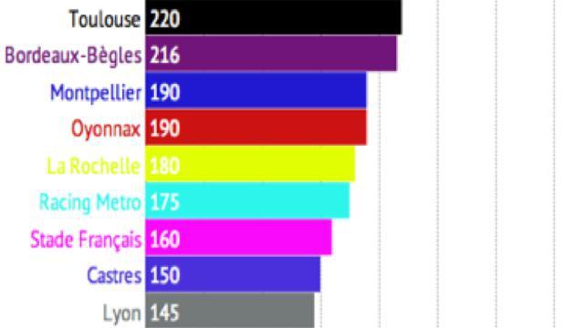 Top 14. De quel club vaut-il mieux être le supporter pour épargner son portefeuille ?