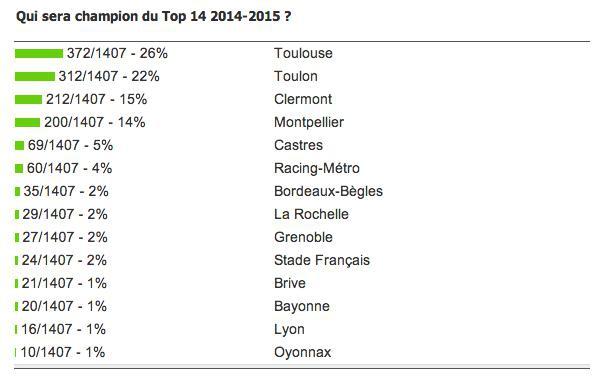 SONDAGE. Top 14. Selon vous, le prochain champion de France sera...