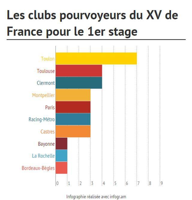 Toulon devient le plus gros pourvoyeur du XV de France