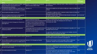 Coronavirus - World Rugby valide 10 modifications temporaires des règles
